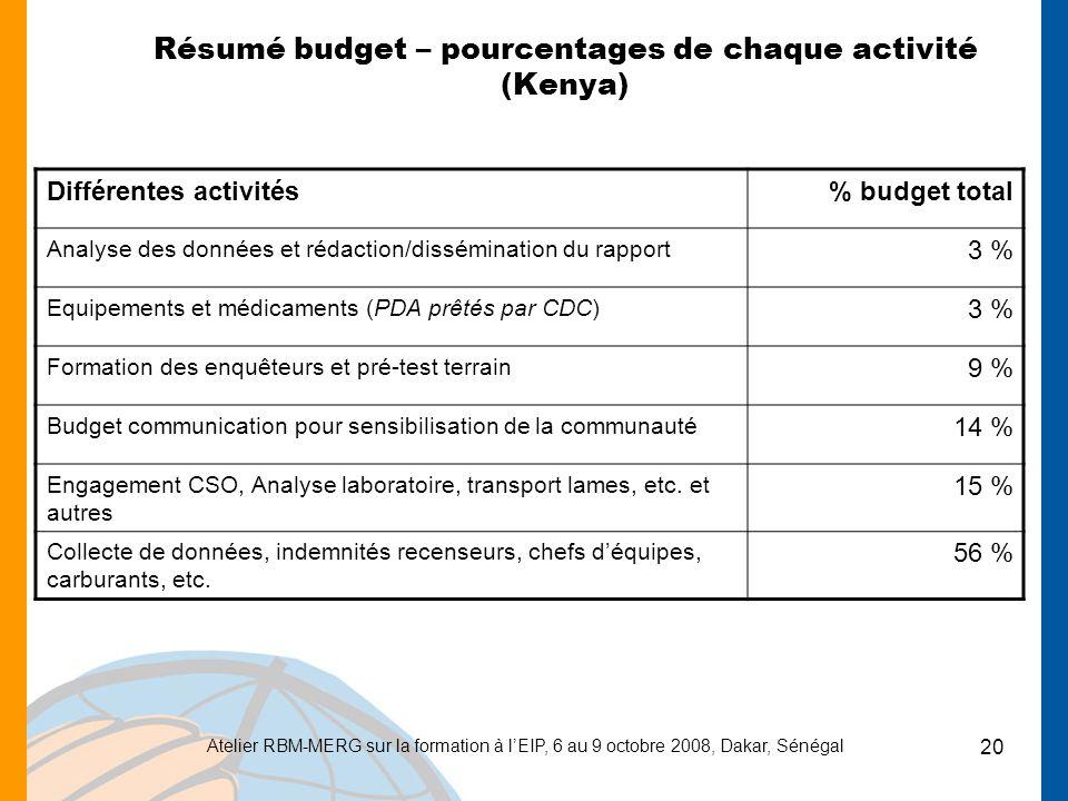 Résumé budget – pourcentages de chaque activité (Kenya)