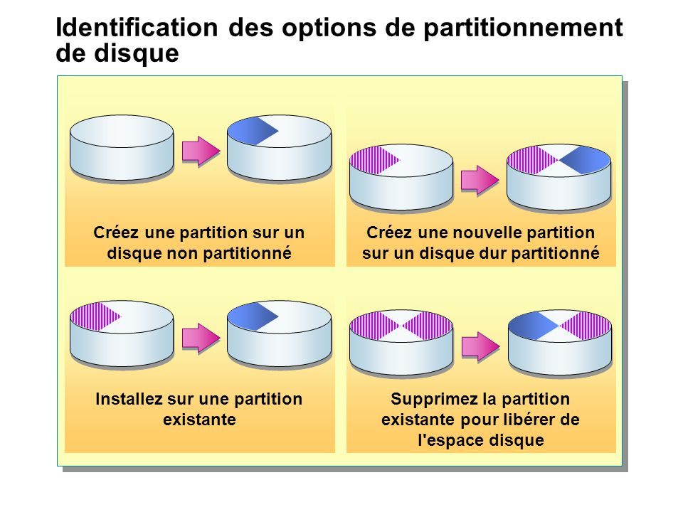 Identification des options de partitionnement de disque