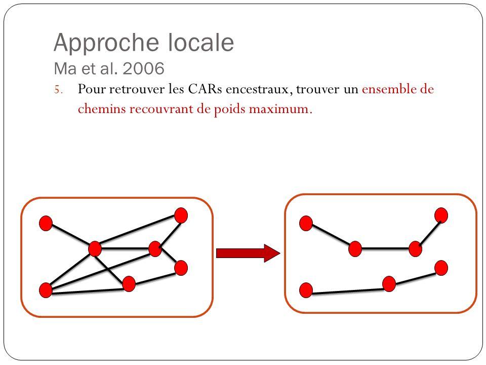 Approche locale Ma et al. 2006
