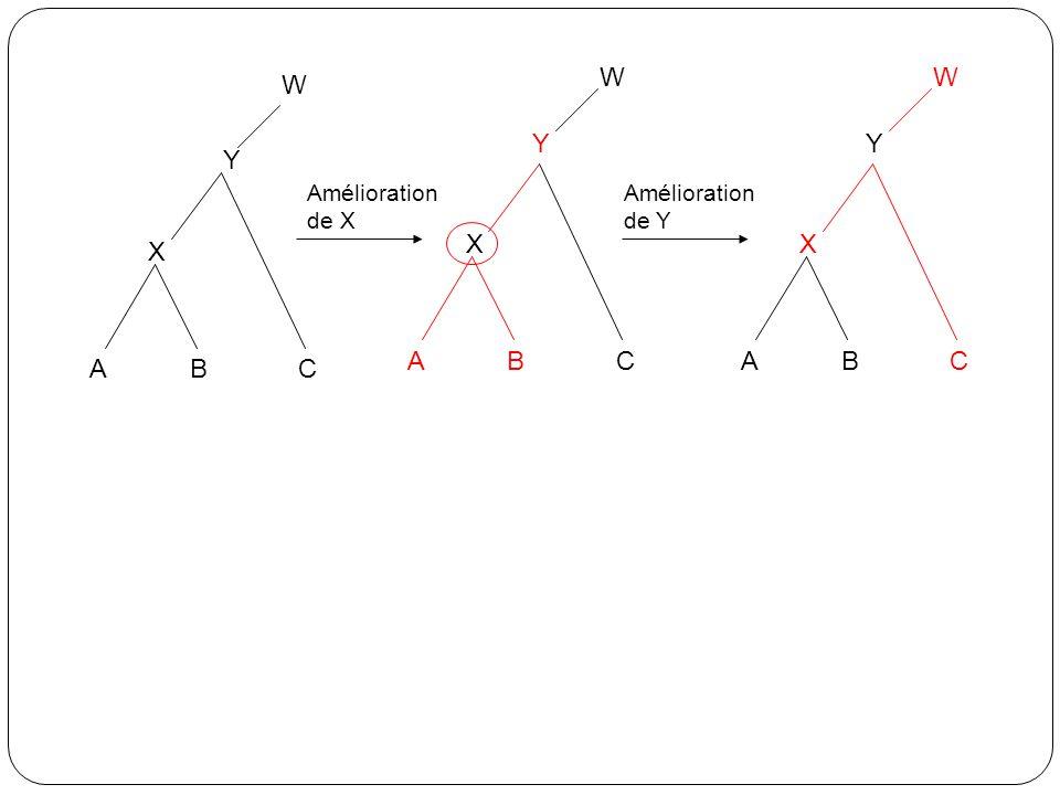 W W W Y Y Y X X X A B C A B C A B C Amélioration de X Amélioration