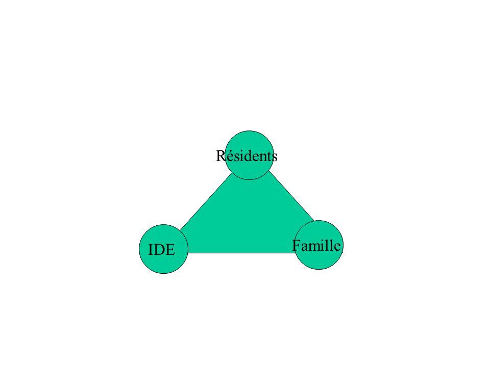 Résidents Famille IDE