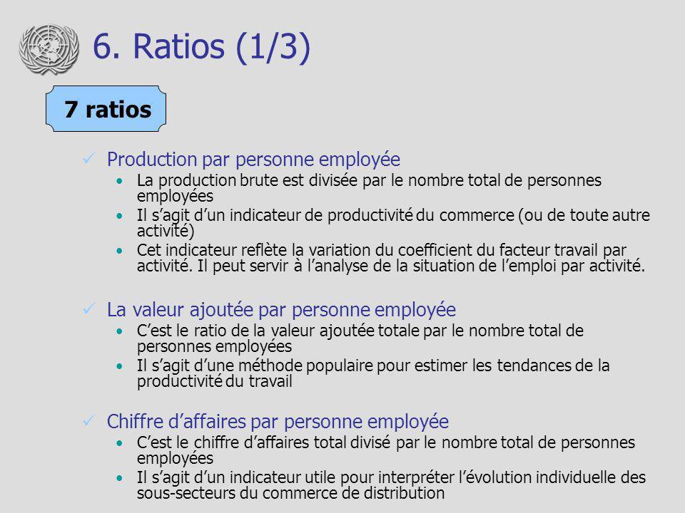 6. Ratios (1/3) 7 ratios Production par personne employée