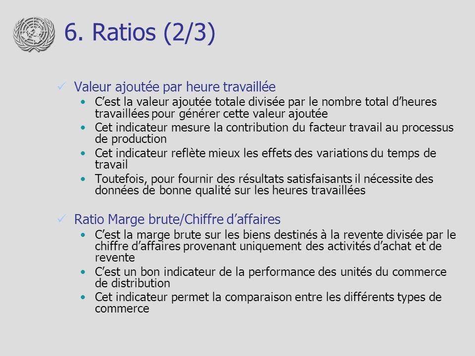 6. Ratios (2/3) Valeur ajoutée par heure travaillée