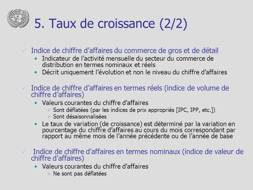 5. Taux de croissance (2/2) Indice de chiffre d'affaires du commerce de gros et de détail.