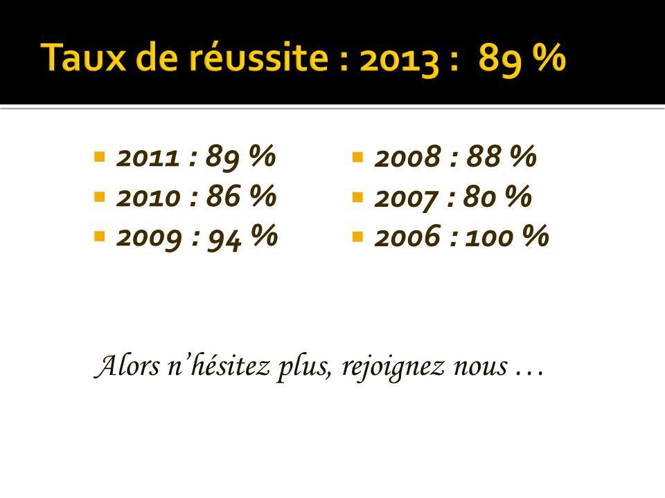 Taux de réussite : 2013 : 89 % 2011 : 89 % 2008 : 88 % 2010 : 86 %
