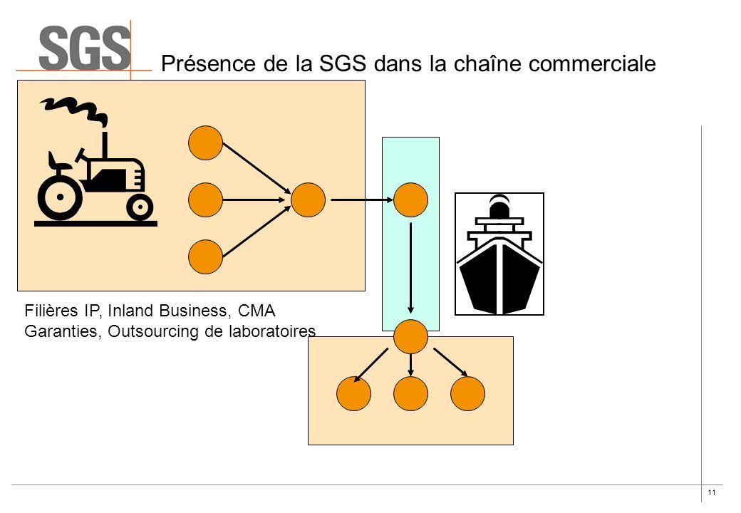 Présence de la SGS dans la chaîne commerciale