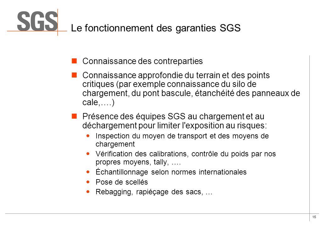 Le fonctionnement des garanties SGS