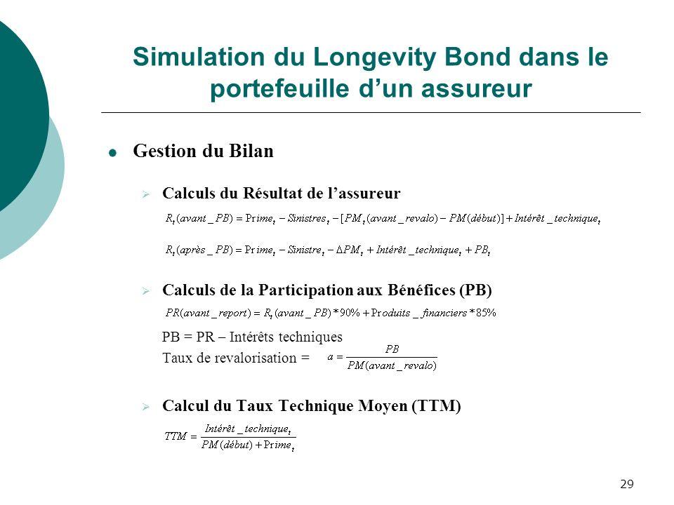 Simulation du Longevity Bond dans le portefeuille d'un assureur