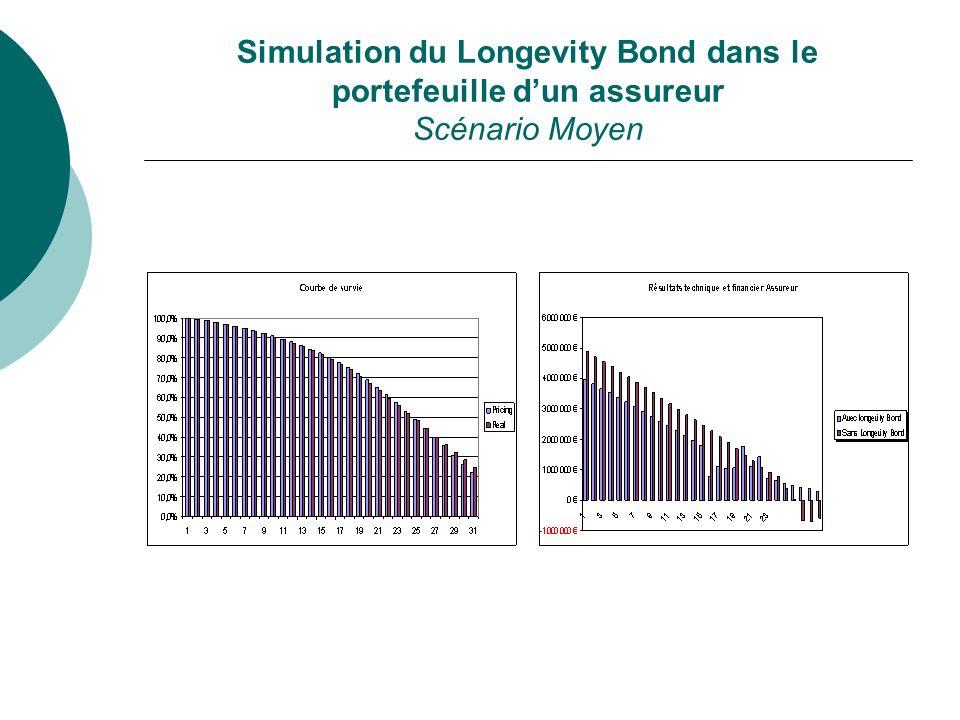 Simulation du Longevity Bond dans le portefeuille d'un assureur Scénario Moyen