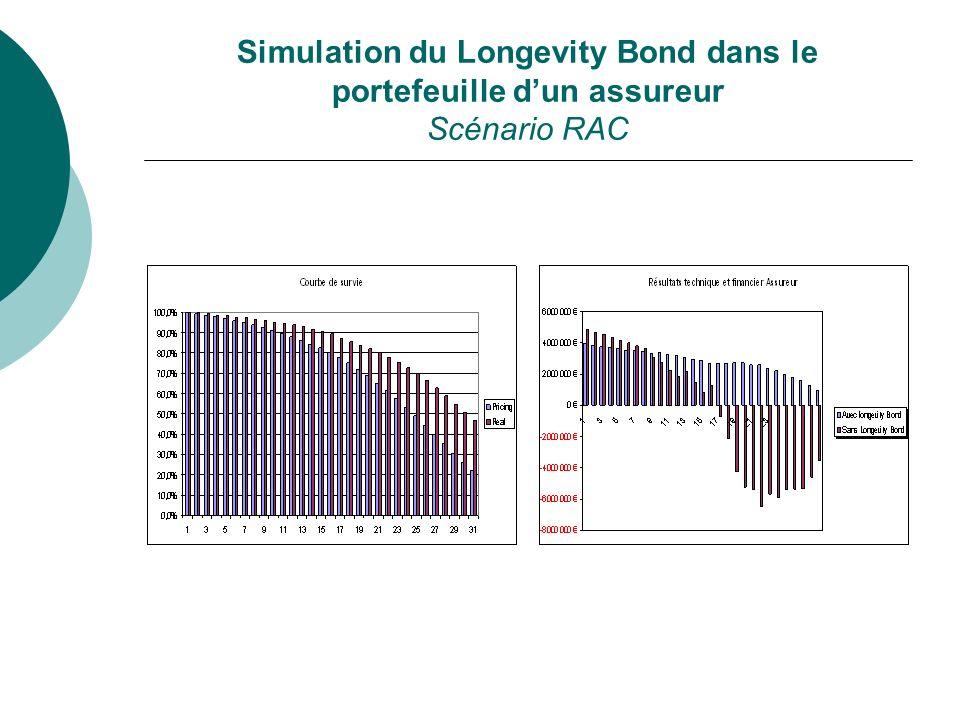 Simulation du Longevity Bond dans le portefeuille d'un assureur Scénario RAC