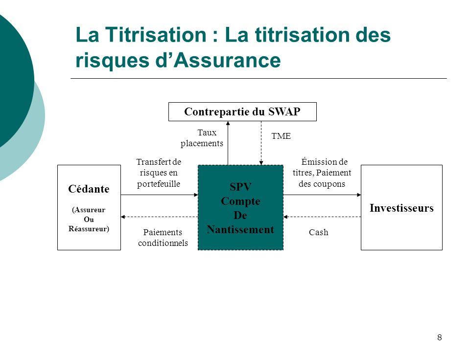 La Titrisation : La titrisation des risques d'Assurance