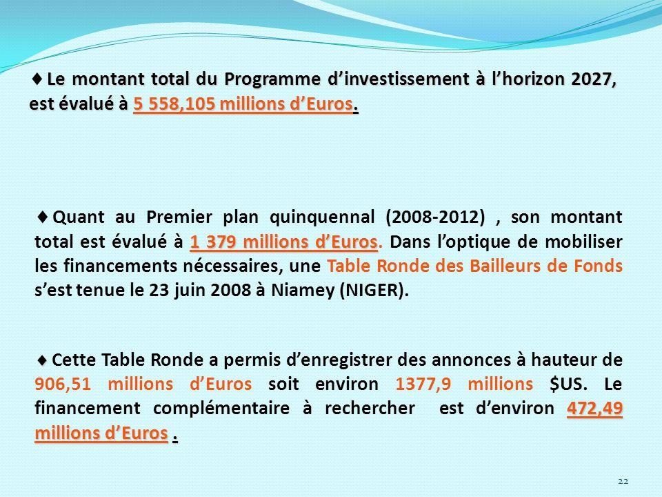 Le montant total du Programme d'investissement à l'horizon 2027, est évalué à 5 558,105 millions d'Euros.