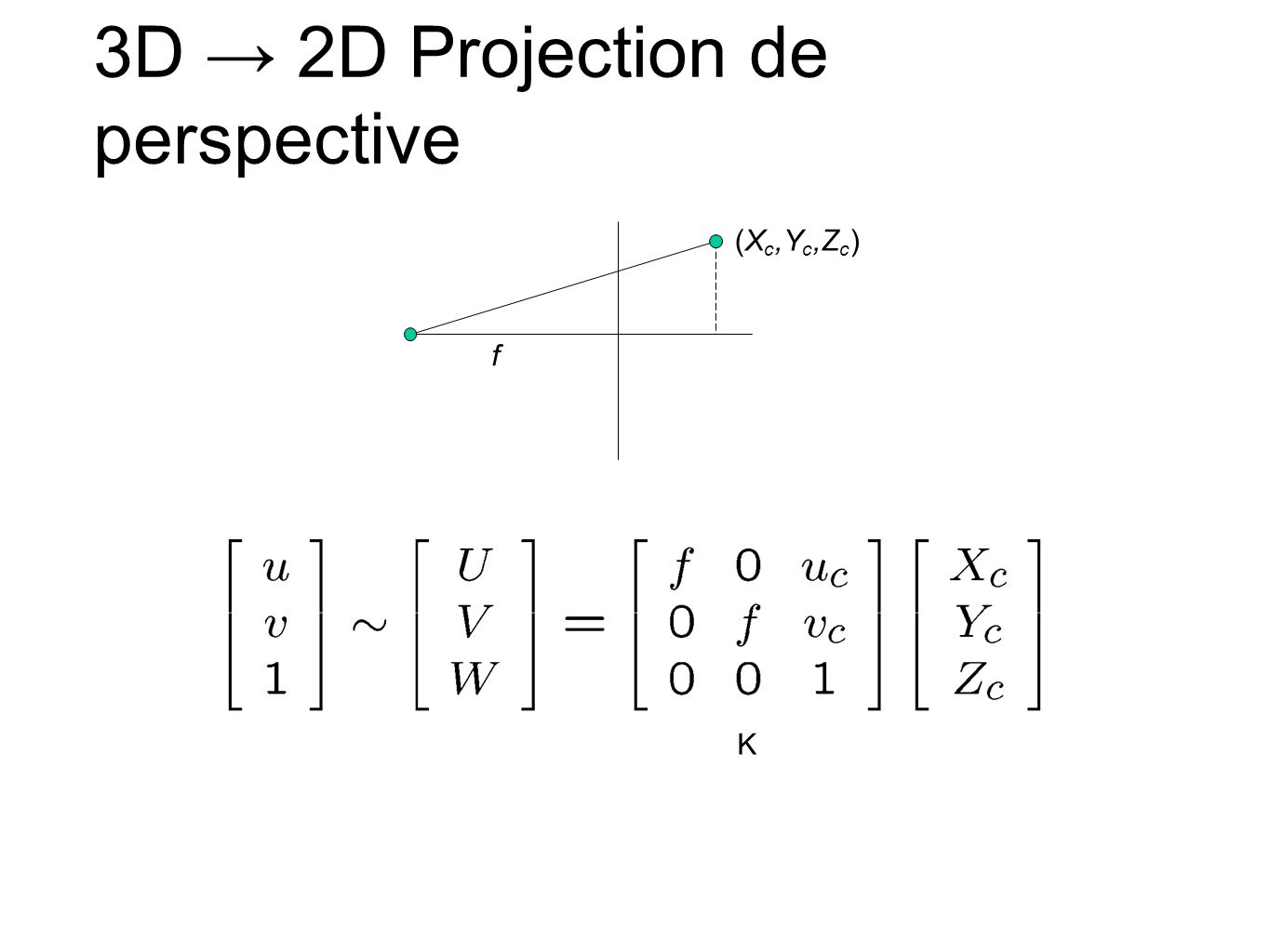 3D → 2D Projection de perspective
