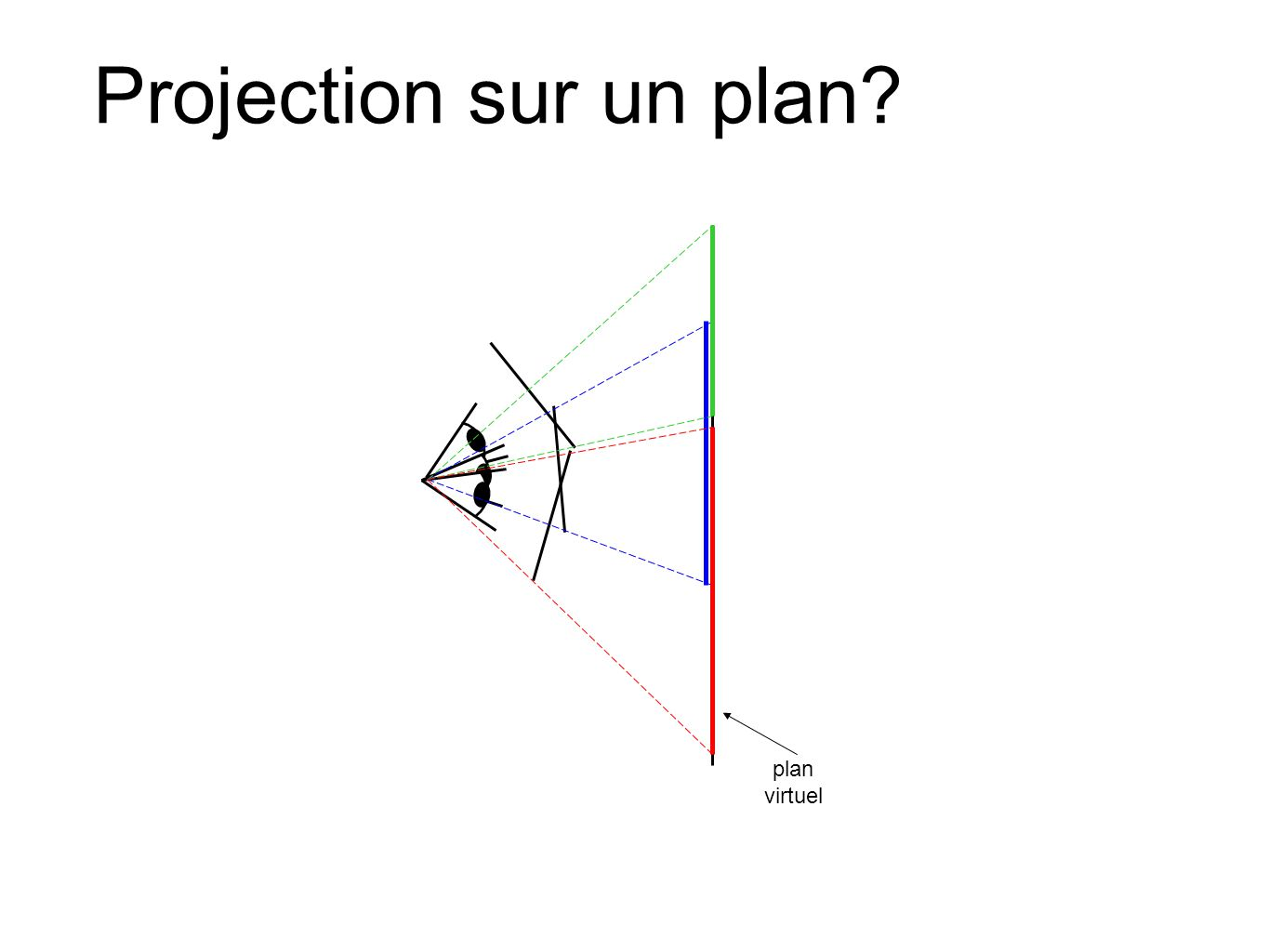 Projection sur un plan plan virtuel