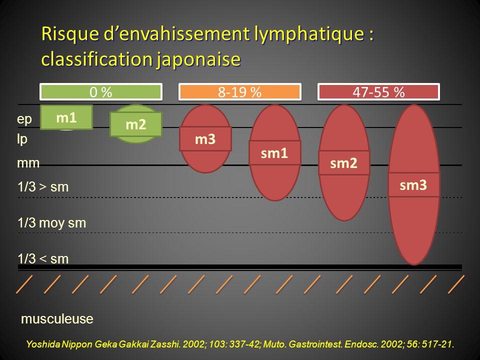 Risque d'envahissement lymphatique : classification japonaise