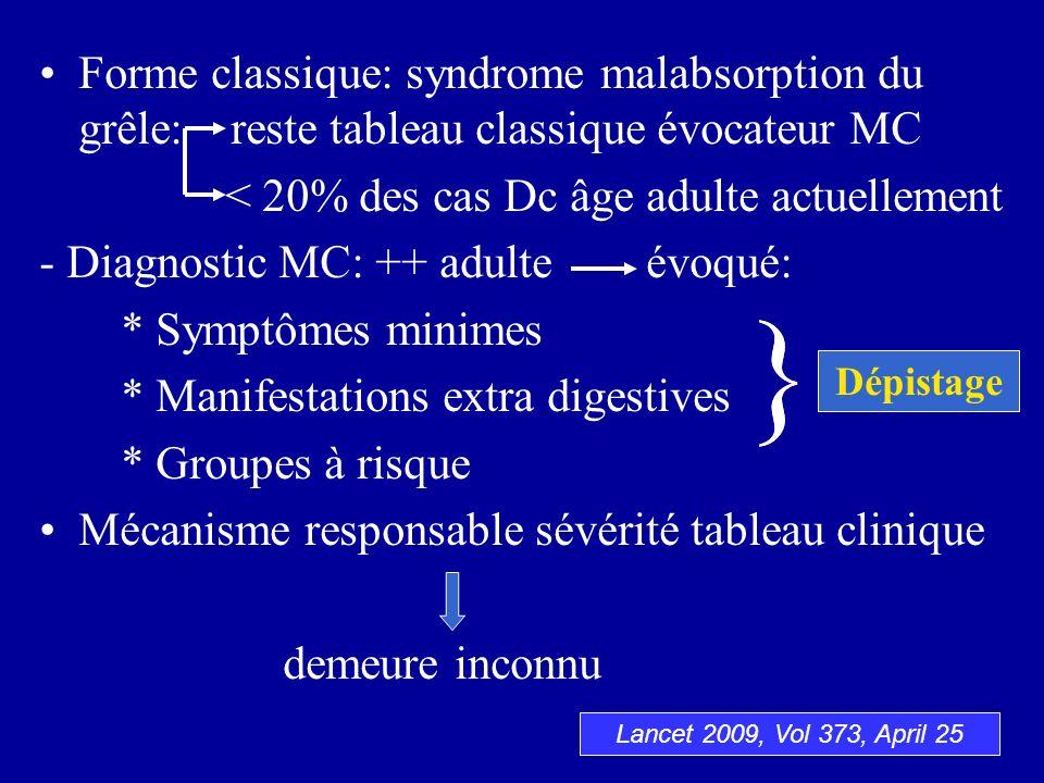 Forme classique: syndrome malabsorption du grêle: reste tableau classique évocateur MC