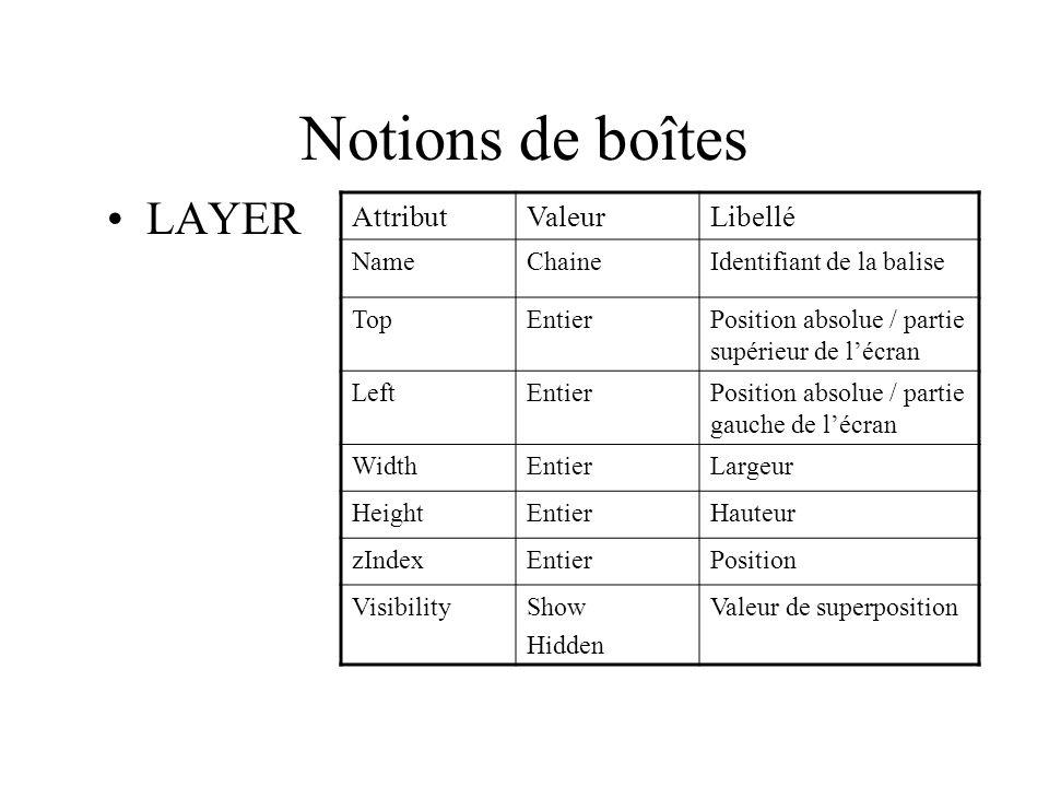 Notions de boîtes LAYER Attribut Valeur Libellé Name Chaine