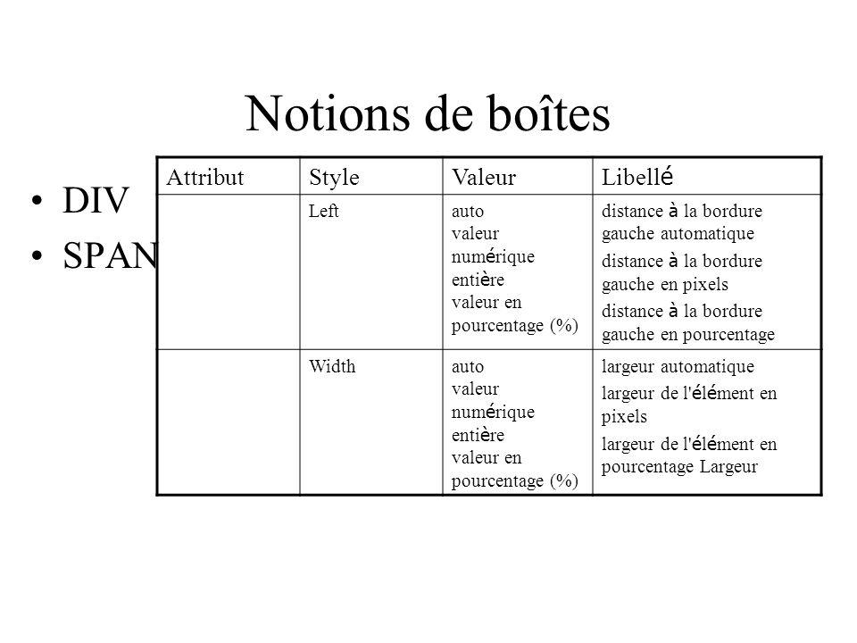 Notions de boîtes DIV SPAN Attribut Style Valeur Libellé Left