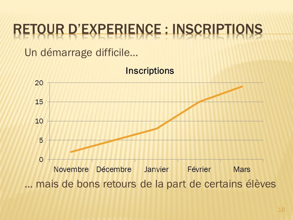 RETOUR D'EXPERIENCE : INSCRIPTIONS