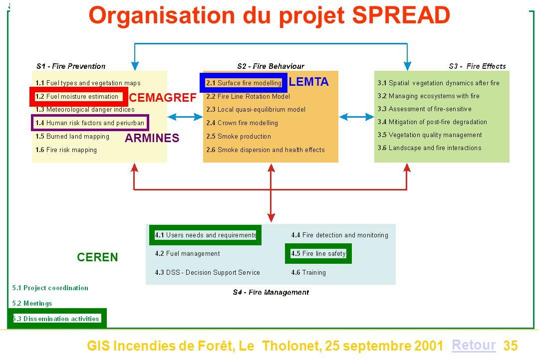 Organisation du projet SPREAD