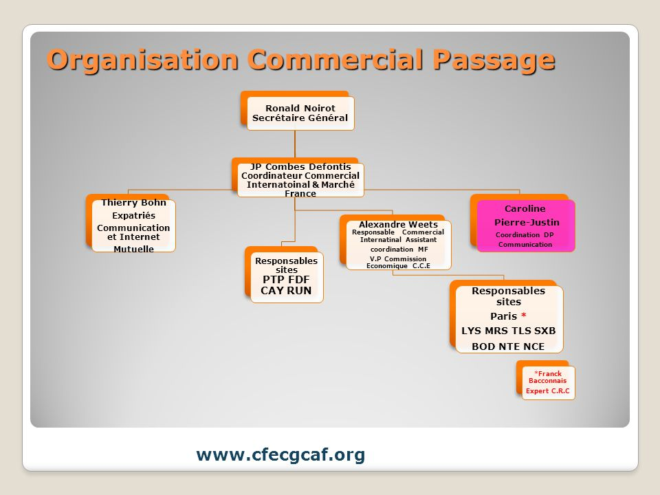 Organisation Commercial Passage
