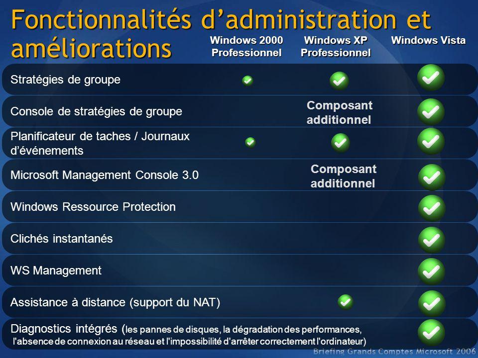 Fonctionnalités d'administration et améliorations