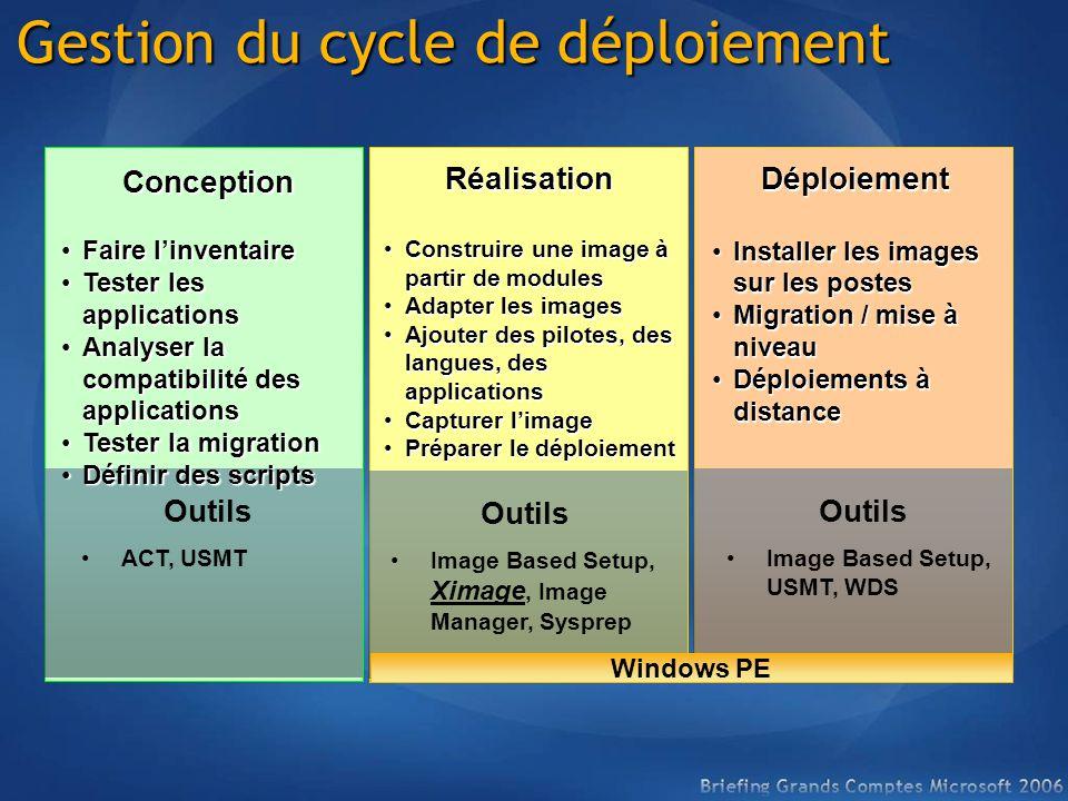 Gestion du cycle de déploiement
