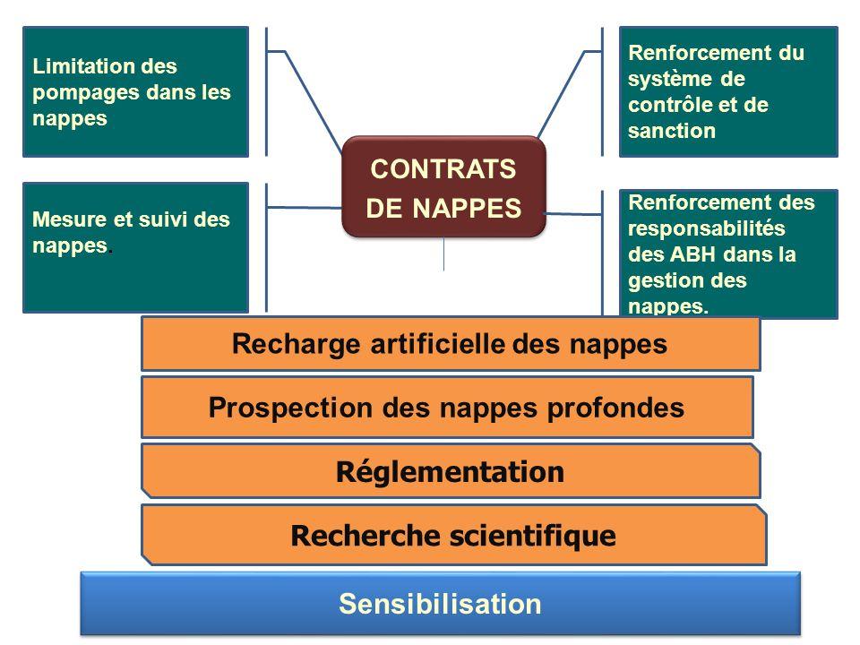contrats de nappes Recharge artificielle des nappes