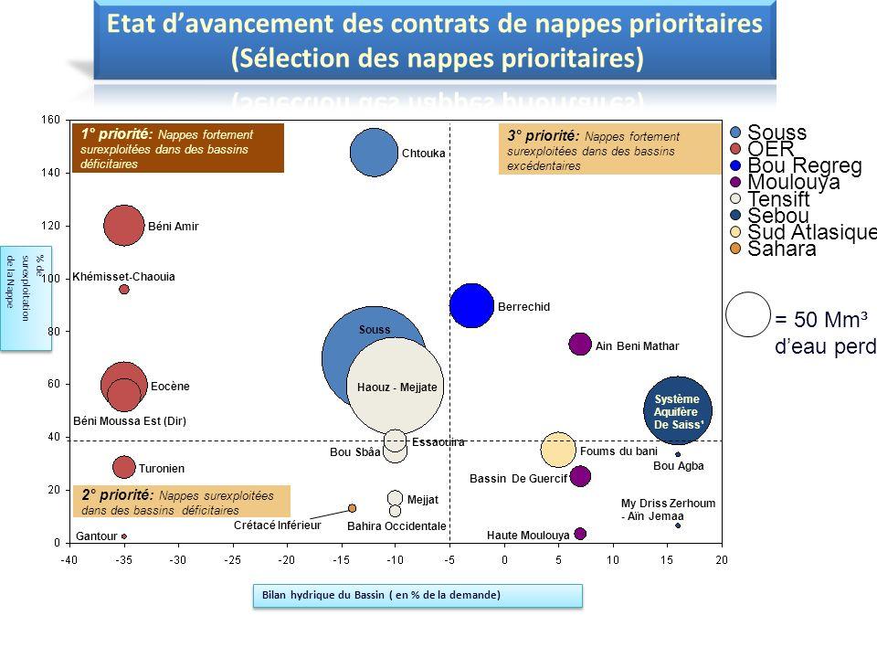 Etat d'avancement des contrats de nappes prioritaires (Sélection des nappes prioritaires)
