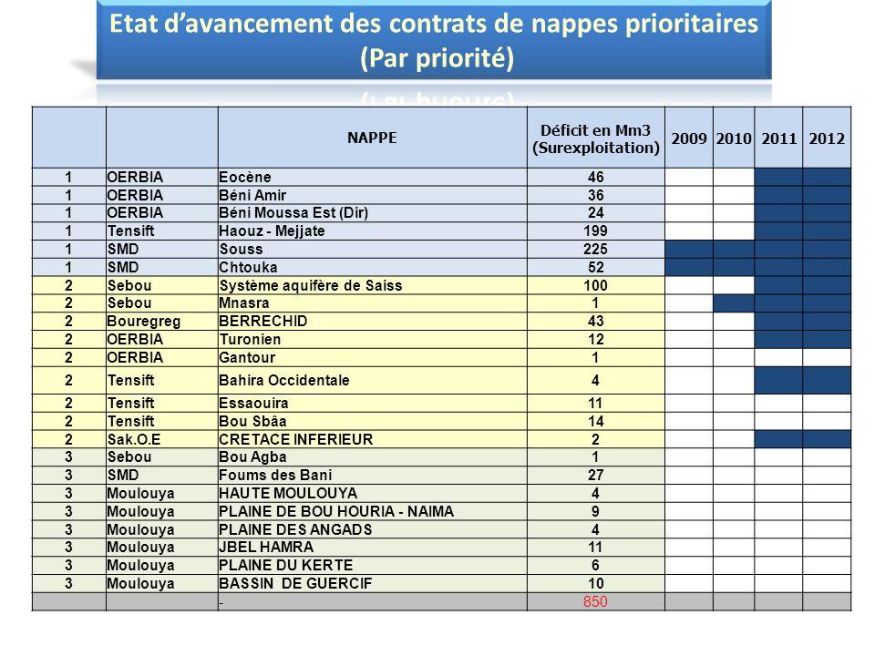 Etat d'avancement des contrats de nappes prioritaires (Par priorité)