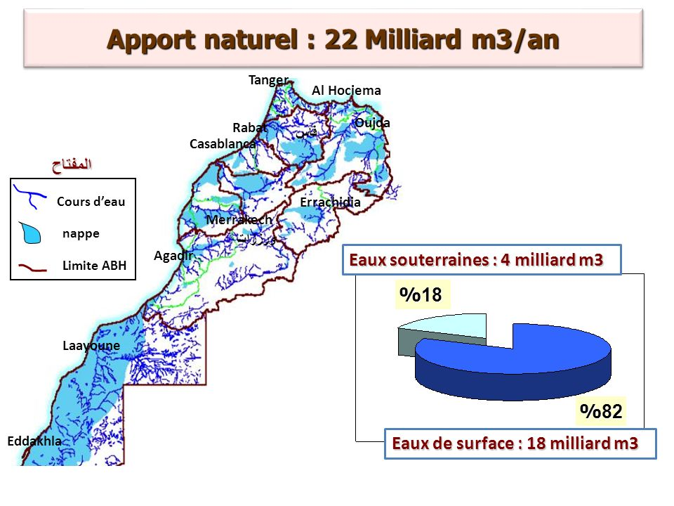 Apport naturel : 22 Milliard m3/an
