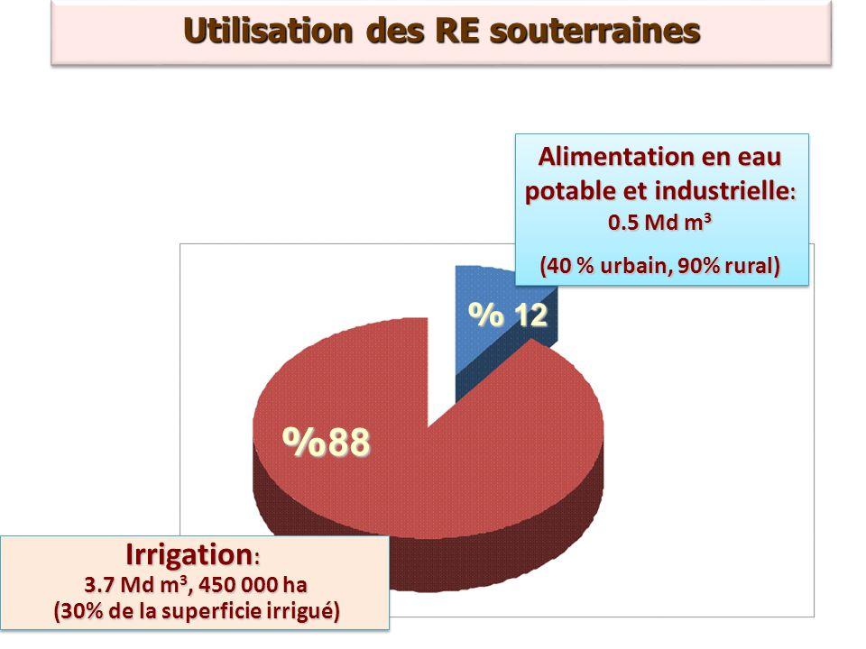 % 88 Utilisation des RE souterraines Irrigation: %12