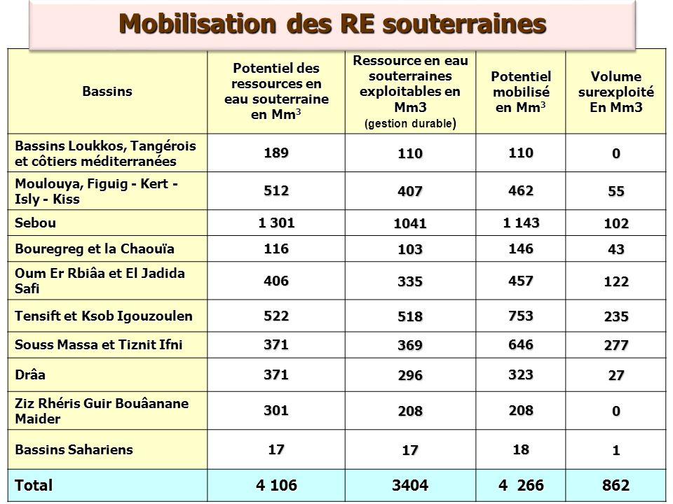Mobilisation des RE souterraines