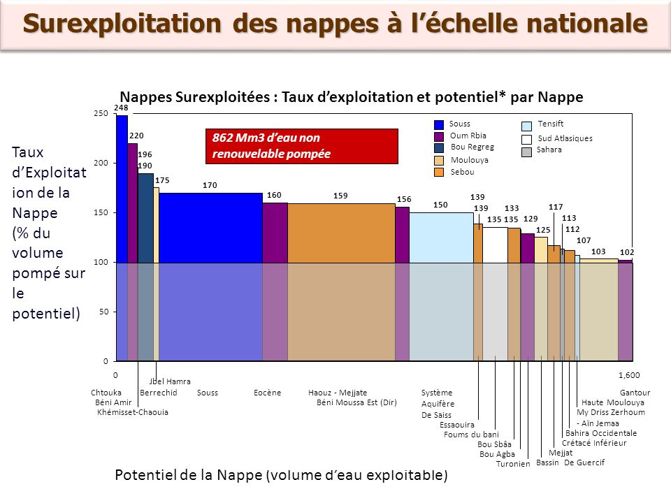 Surexploitation des nappes à l'échelle nationale