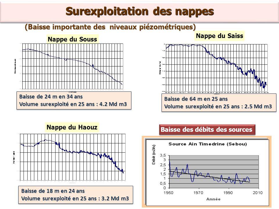 Surexploitation des nappes