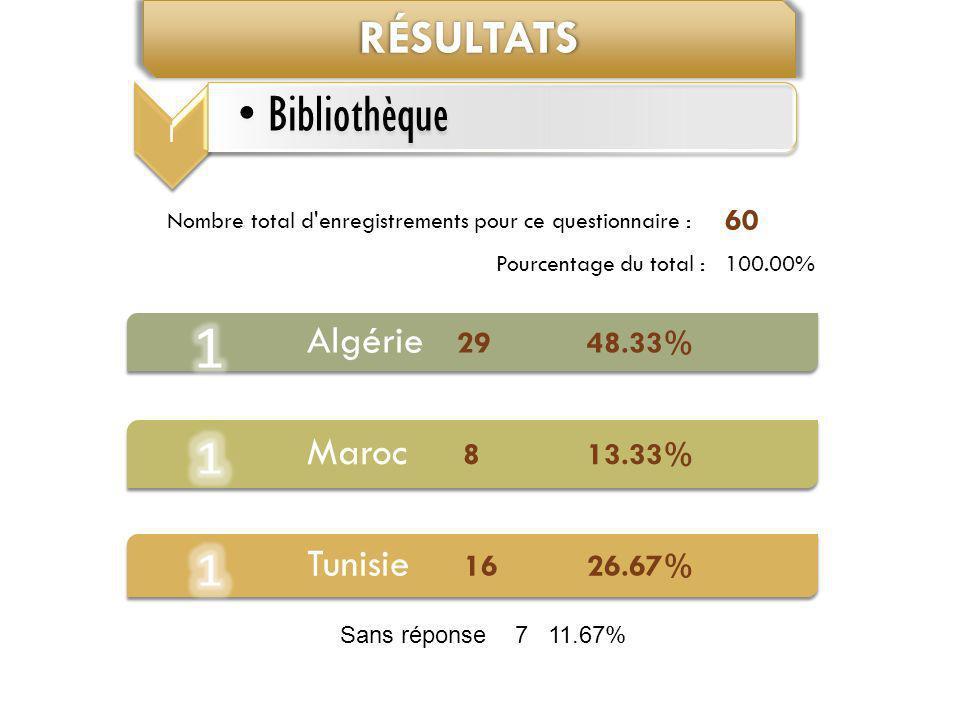 Résultats Algérie 29 48.33% Maroc 8 13.33% Tunisie 16 26.67% 60