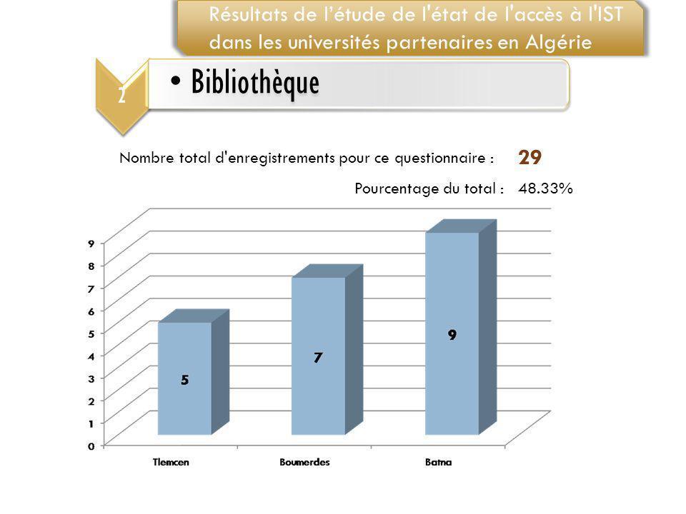 Résultats de l'étude de l état de l accès à l IST dans les universités partenaires en Algérie