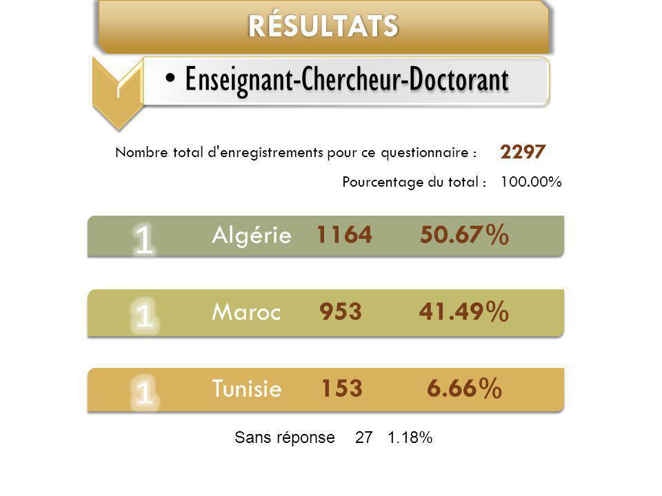 Résultats Algérie 1164 50.67% Maroc 953 41.49% Tunisie 153 6.66% 2297