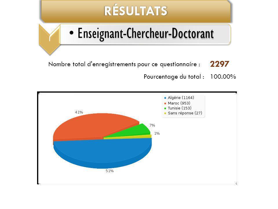 Résultats 2297 Nombre total d enregistrements pour ce questionnaire :