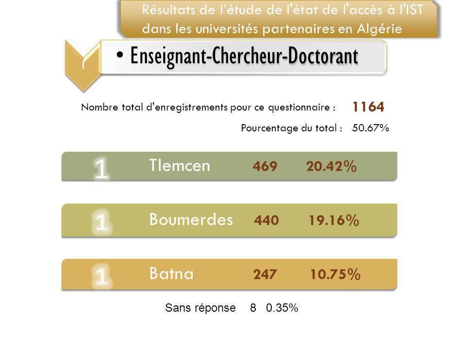 Tlemcen 469 20.42% Batna 247 10.75% Boumerdes 440 19.16%