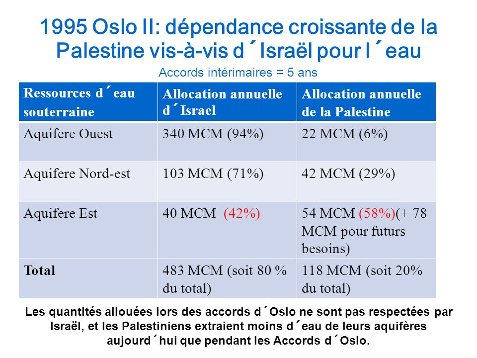 1995 Oslo II: dépendance croissante de la Palestine vis-à-vis d´Israël pour l´eau Accords intérimaires = 5 ans