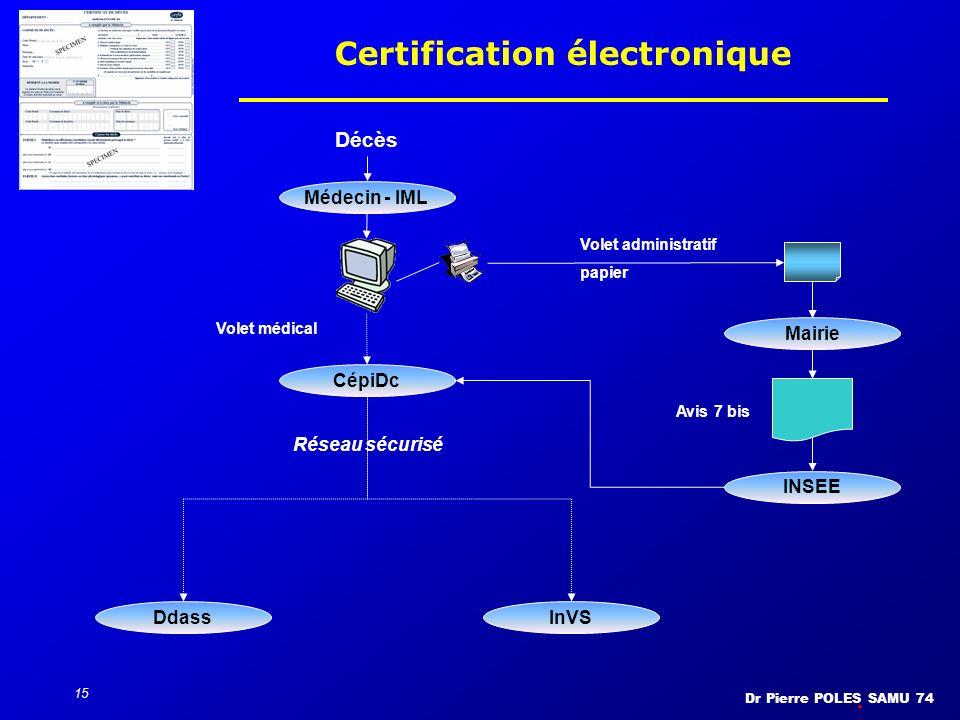 Certification électronique