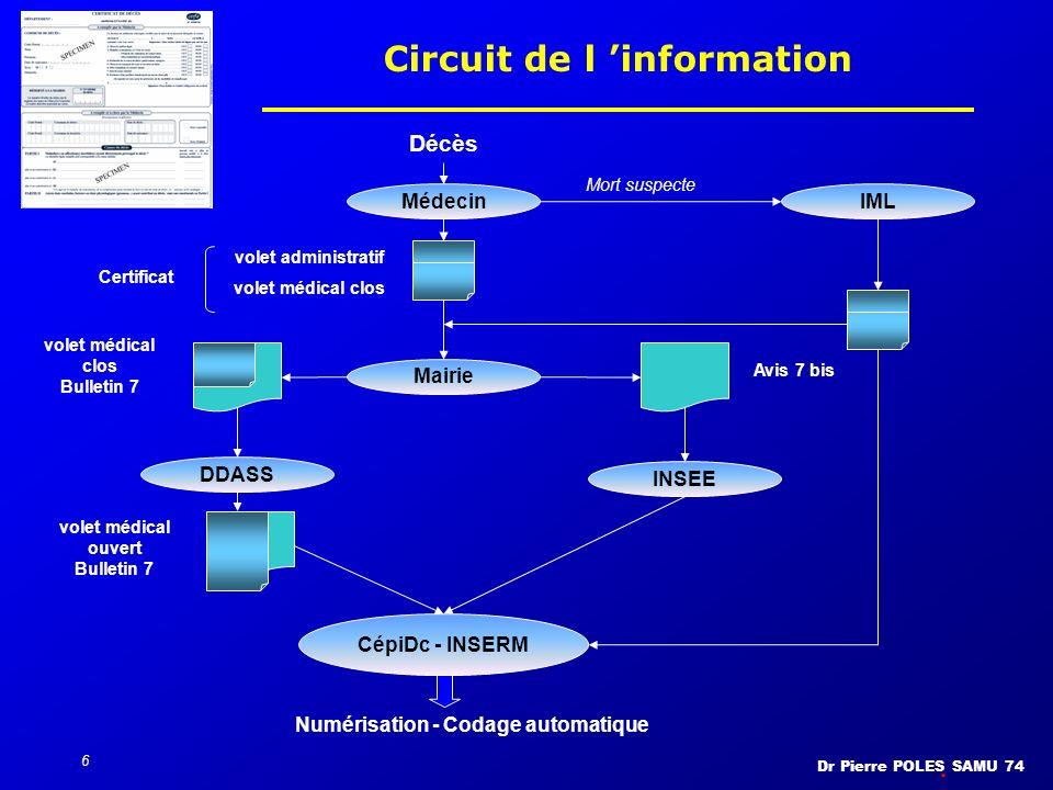 Circuit de l 'information