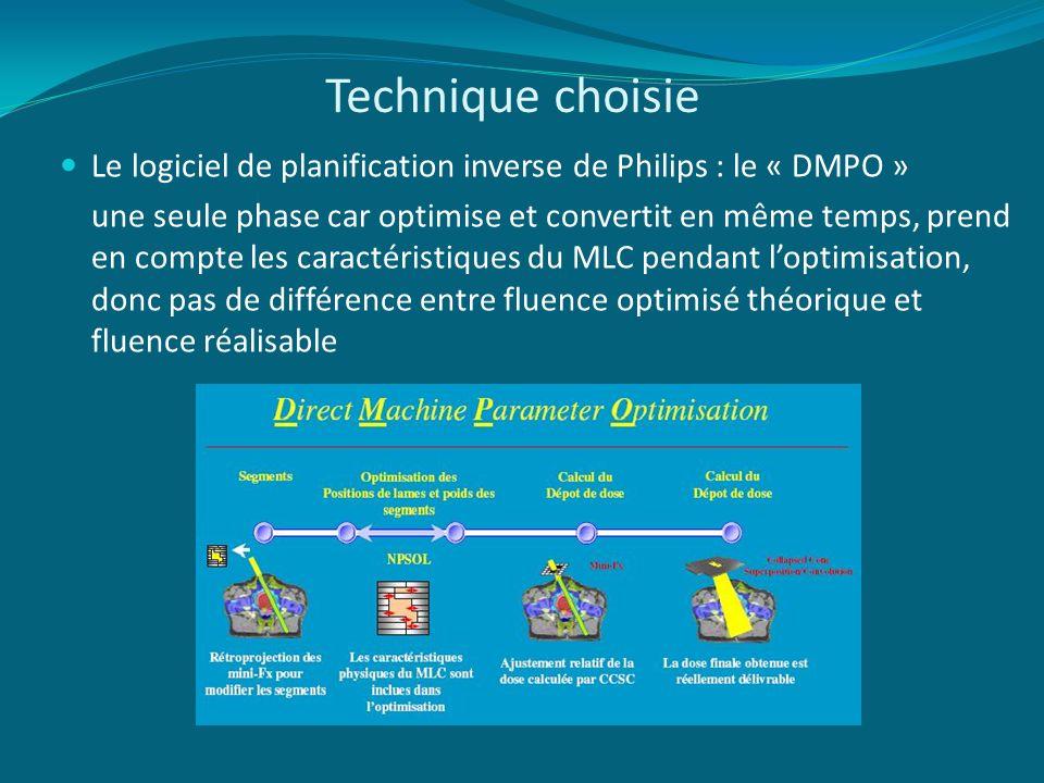 Technique choisie Le logiciel de planification inverse de Philips : le « DMPO »