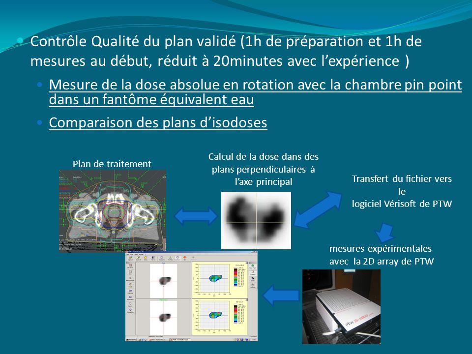Contrôle Qualité du plan validé (1h de préparation et 1h de mesures au début, réduit à 20minutes avec l'expérience )