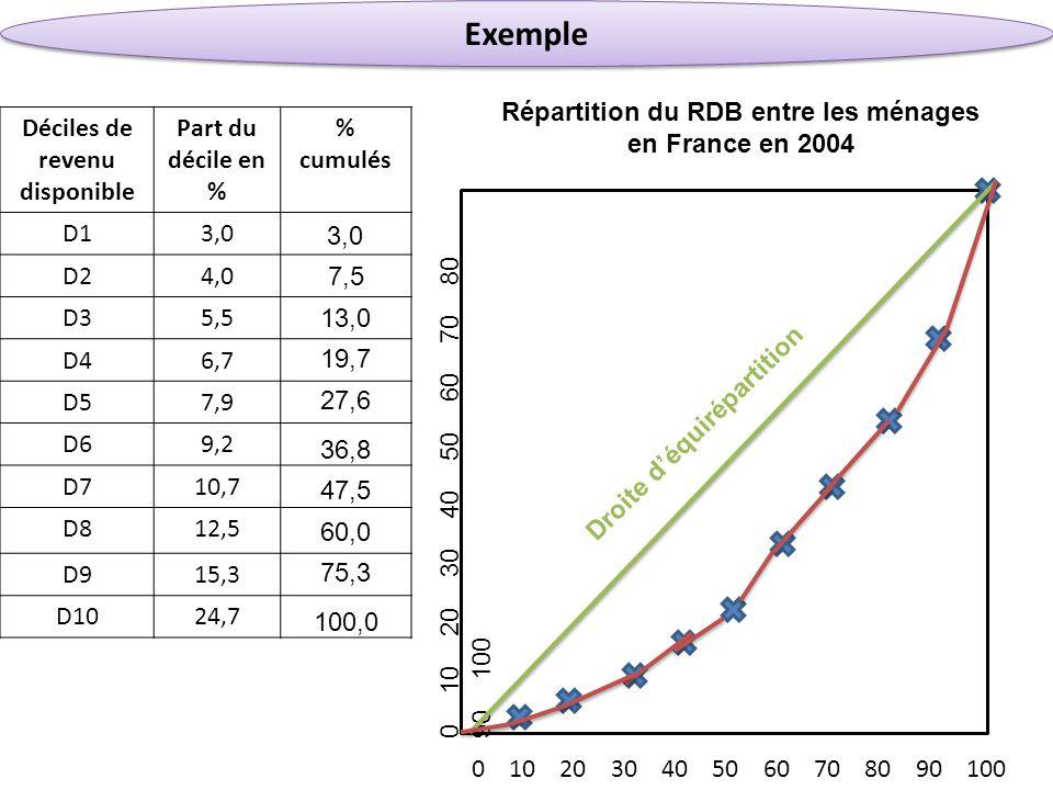 Répartition du RDB entre les ménages Déciles de revenu disponible