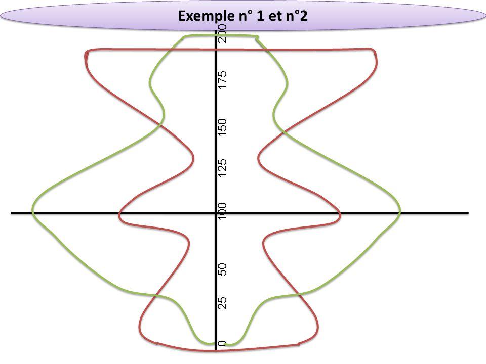 Exemple n° 1 et n°2 0 25 50 100 125 150 175 200