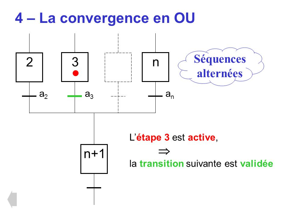 • 4 – La convergence en OU 2 3 n n+1 Séquences alternées  a2 a3 an