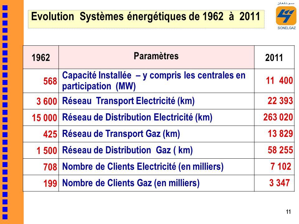 Evolution Systèmes énergétiques de 1962 à 2011