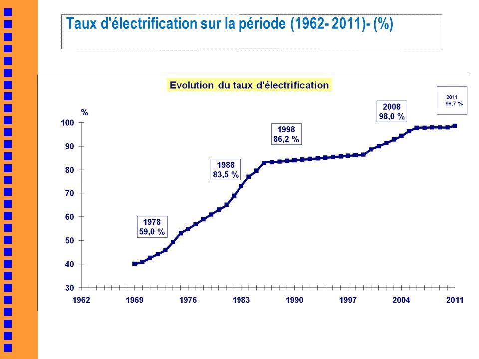 Taux d électrification sur la période (1962- 2011)- (%)